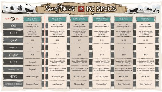 Rare informa los requisitos para jugar Sea of Thieves
