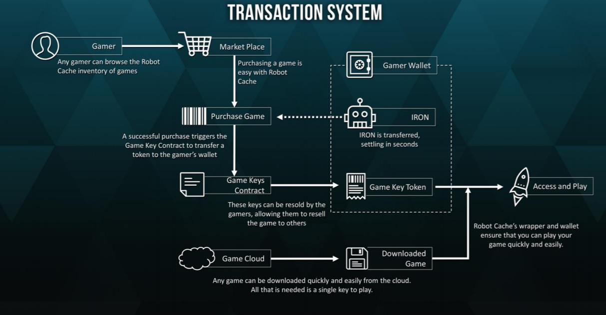 Reventa segunda mano Transaction System