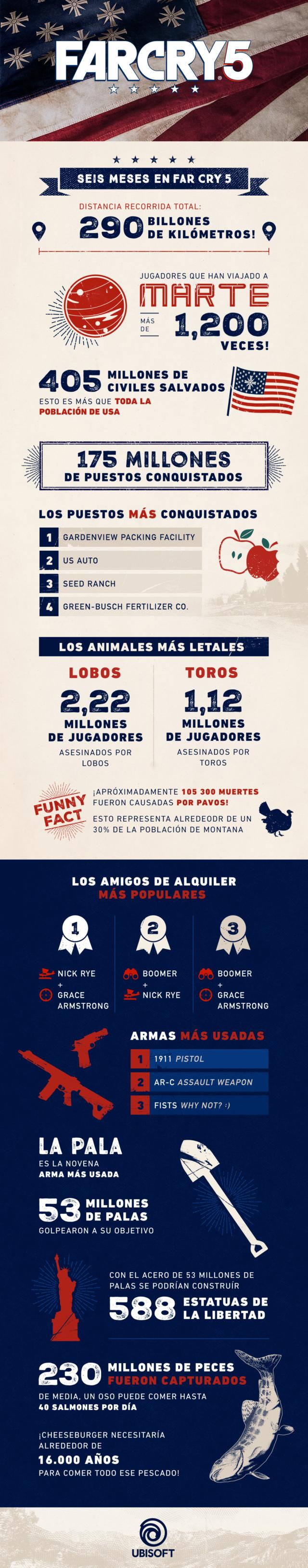 Far-Cry-5-Infografia